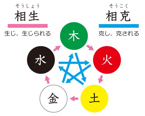 陰陽五行相関図