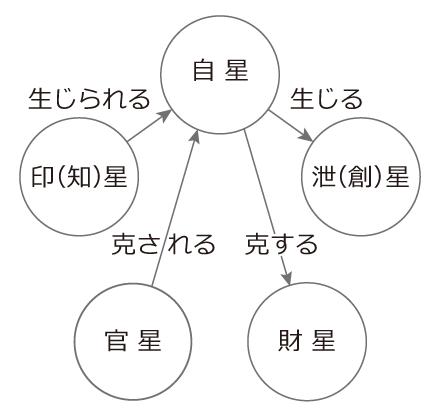 五星の相関図